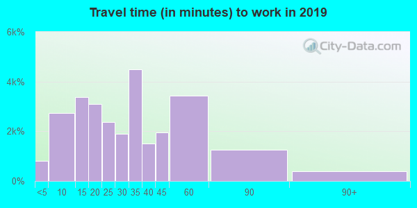 43015 zip code travel time to work (commute)