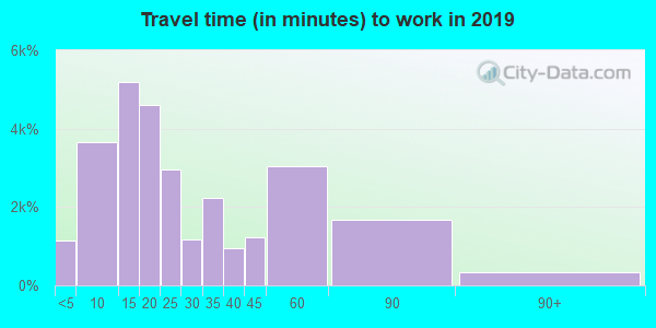 43055 zip code travel time to work (commute)