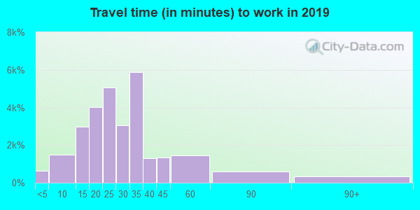 43068 zip code travel time to work (commute)