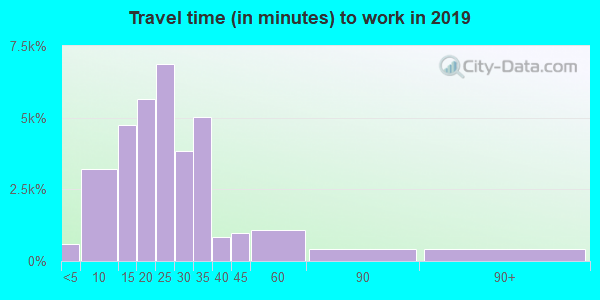 43081 zip code travel time to work (commute)