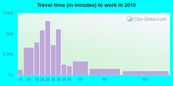 43123 zip code travel time to work (commute)