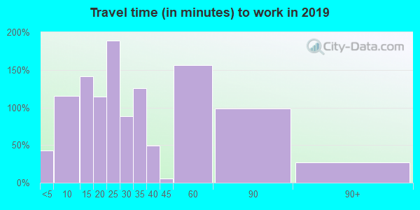 43128 zip code travel time to work (commute)