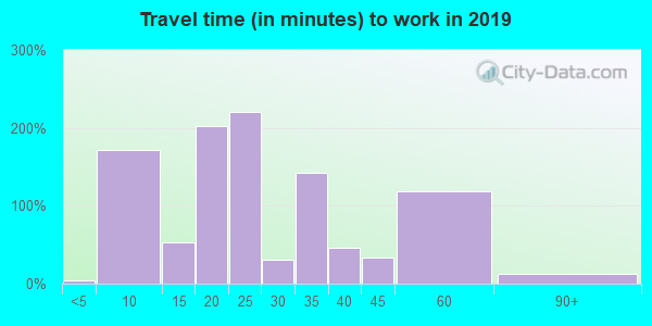 43137 zip code travel time to work (commute)