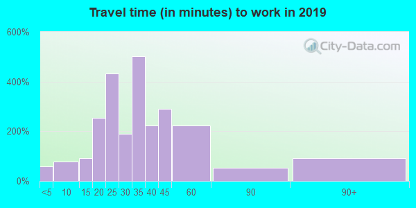 43143 zip code travel time to work (commute)