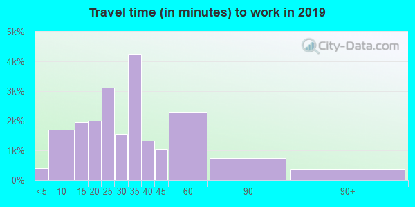 43147 zip code travel time to work (commute)