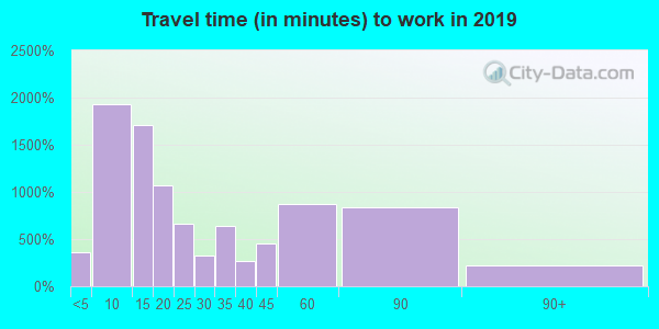 43160 zip code travel time to work (commute)