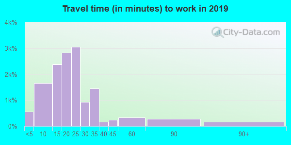 43209 zip code travel time to work (commute)