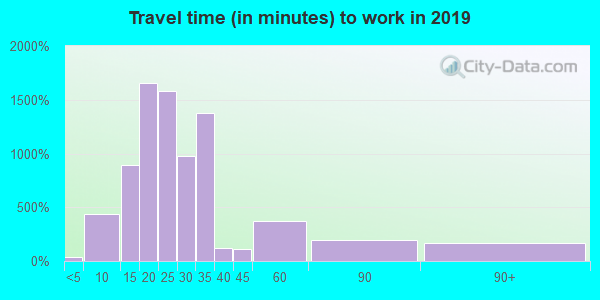 43211 zip code travel time to work (commute)
