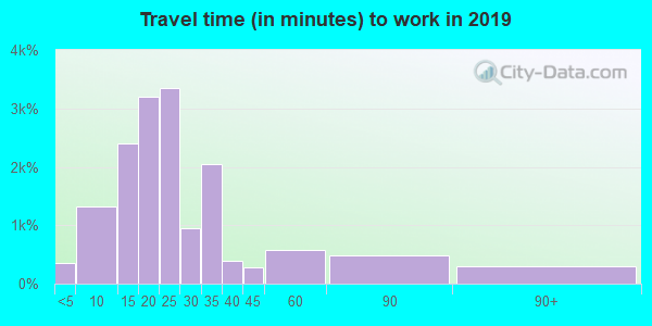 43213 zip code travel time to work (commute)