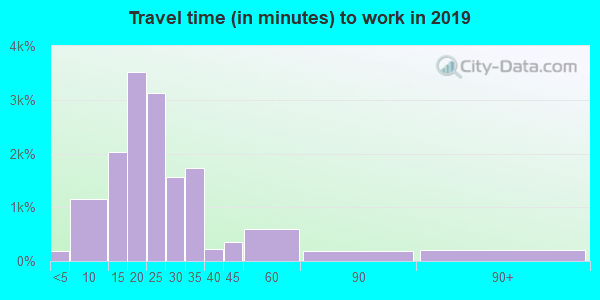 Travel time to work (commute) in zip code 43214