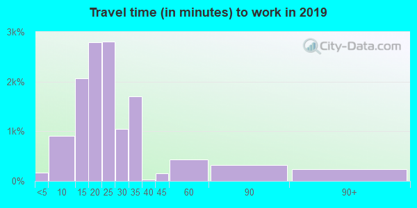 43219 zip code travel time to work (commute)