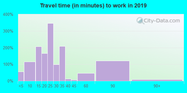 43222 zip code travel time to work (commute)