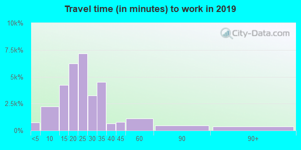 43230 zip code travel time to work (commute)