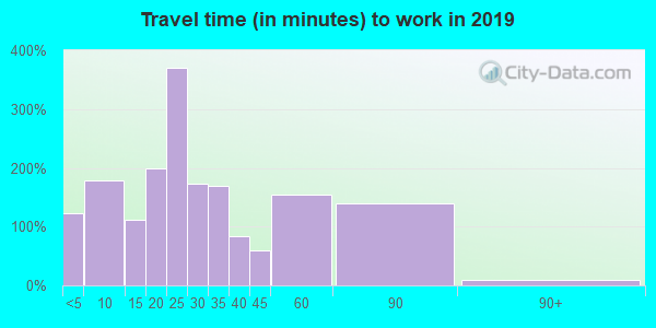 43357 zip code travel time to work (commute)