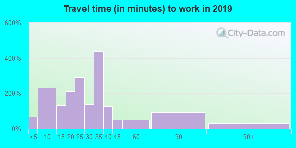43430 zip code travel time to work (commute)