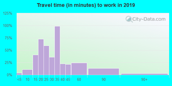 43442 zip code travel time to work (commute)
