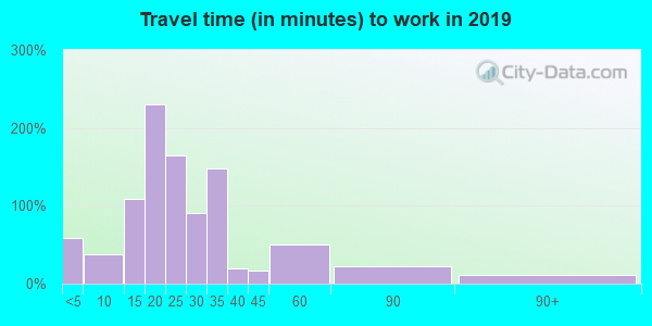 43443 zip code travel time to work (commute)
