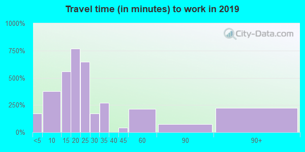 43460 zip code travel time to work (commute)