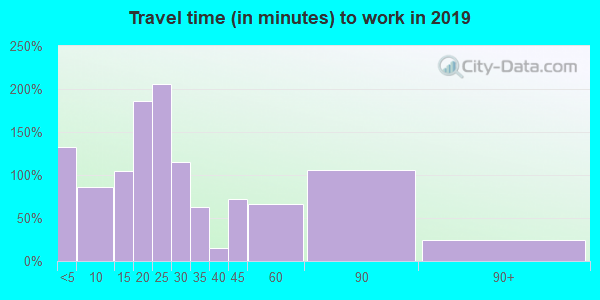 43518 zip code travel time to work (commute)