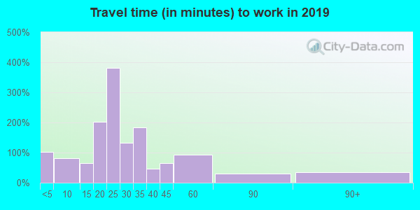 43521 zip code travel time to work (commute)