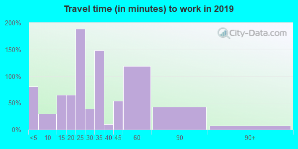 43533 zip code travel time to work (commute)