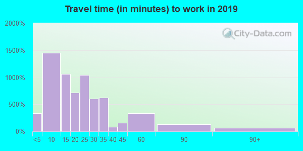 43545 zip code travel time to work (commute)