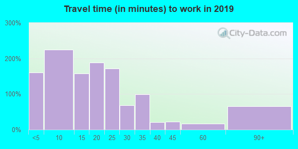 43554 zip code travel time to work (commute)