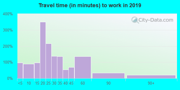 43569 zip code travel time to work (commute)