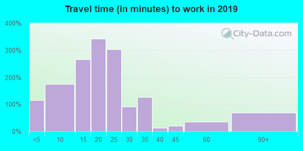 43570 zip code travel time to work (commute)