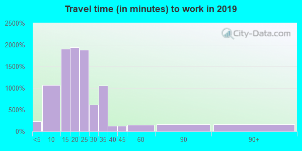 43605 zip code travel time to work (commute)