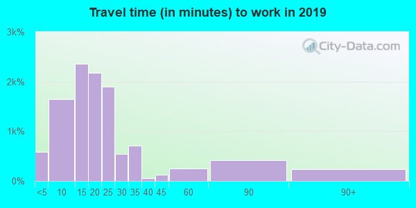 Travel time to work (commute) in zip code 43606