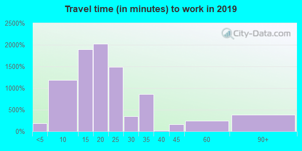 Travel time to work (commute) in zip code 43607
