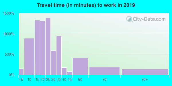 43611 zip code travel time to work (commute)