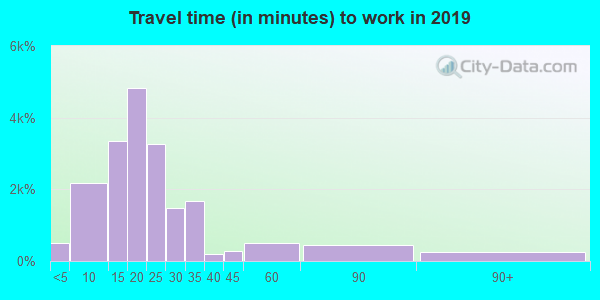 43615 zip code travel time to work (commute)