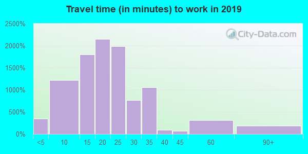 43623 zip code travel time to work (commute)