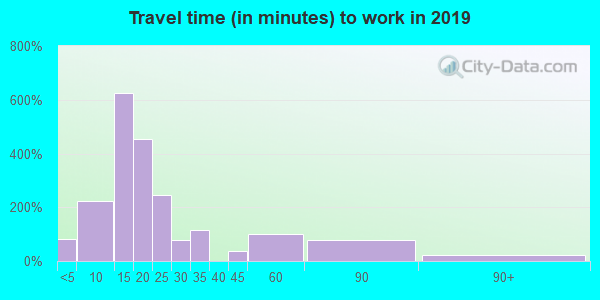 43723 zip code travel time to work (commute)