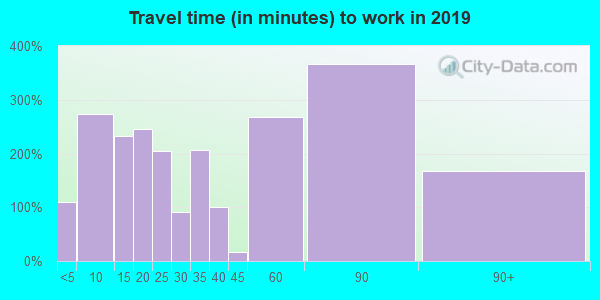 43731 zip code travel time to work (commute)