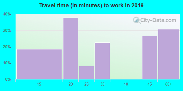 43735 zip code travel time to work (commute)