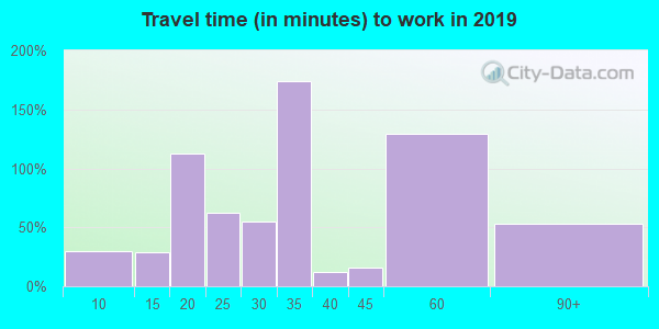 43746 zip code travel time to work (commute)