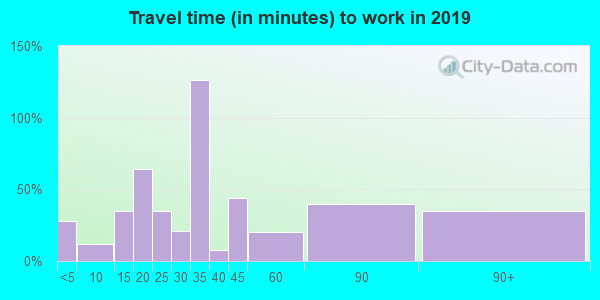 43843 zip code travel time to work (commute)