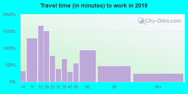 43920 zip code travel time to work (commute)