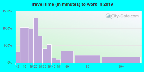 43950 zip code travel time to work (commute)