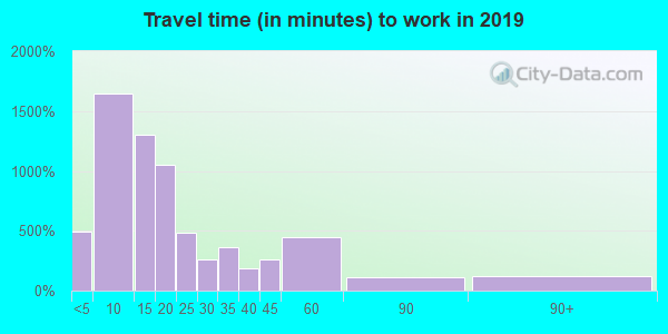 Travel time to work (commute) in zip code 43952