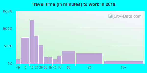 43953 zip code travel time to work (commute)