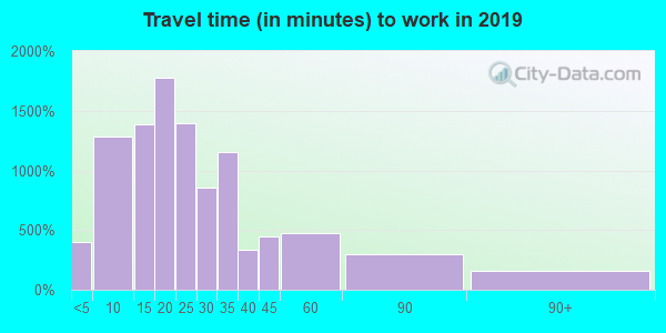 44001 zip code travel time to work (commute)
