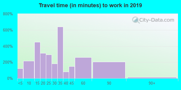44021 zip code travel time to work (commute)