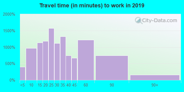 44024 zip code travel time to work (commute)