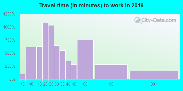 44054 zip code travel time to work (commute)