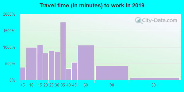 44057 zip code travel time to work (commute)