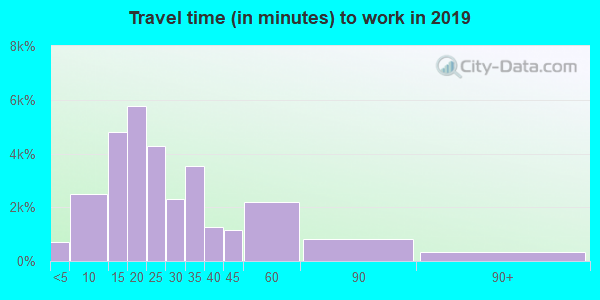 44060 zip code travel time to work (commute)